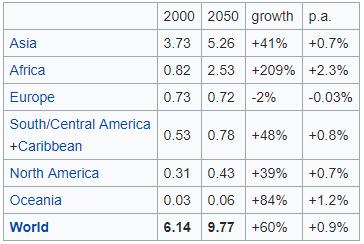 ek2019 - väestönkasvu ja päästöt - 1 - population growth by continent (Wikipedia)